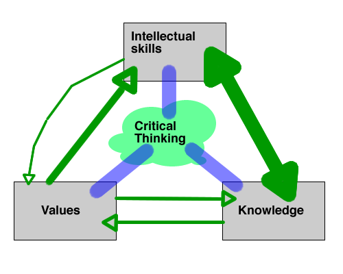 critical thinking in psychology definition