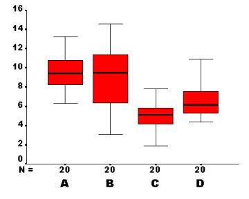 how to create side by side box plots excel